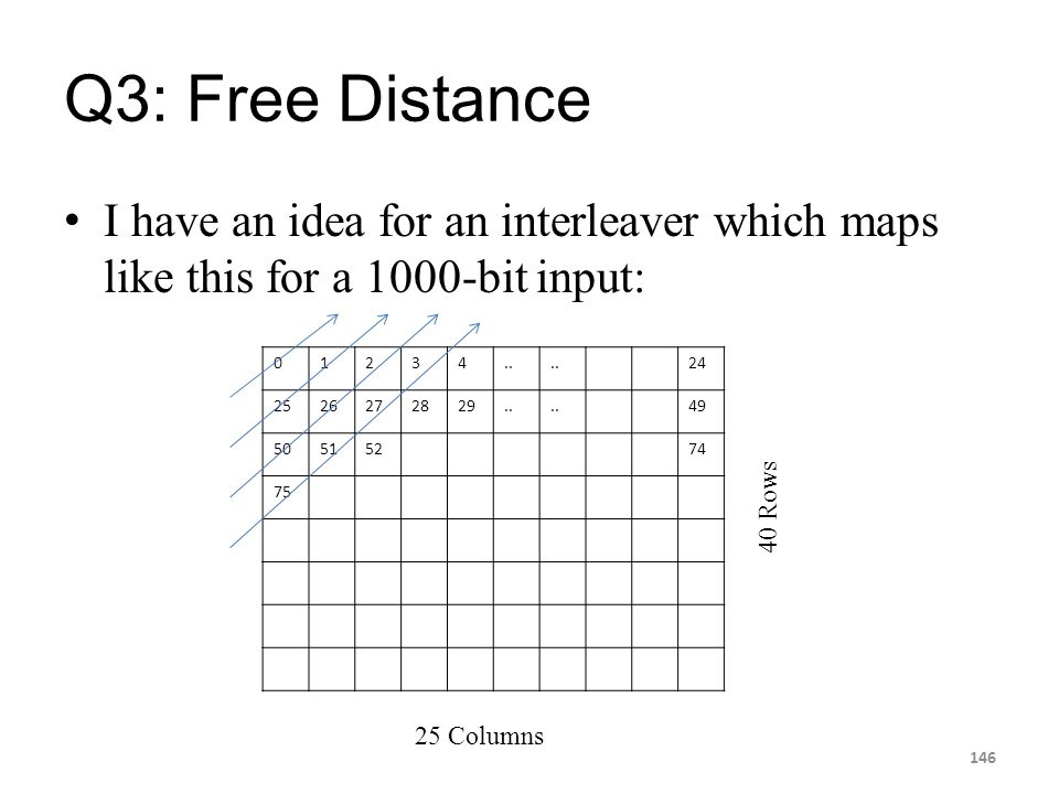 Q3: Free Distance I have an idea for an interleaver which maps like this for a 1000-bit input: 1. 2.