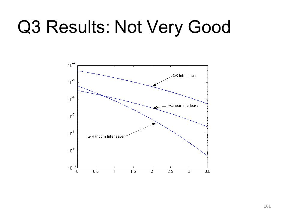 Q3 Results: Not Very Good