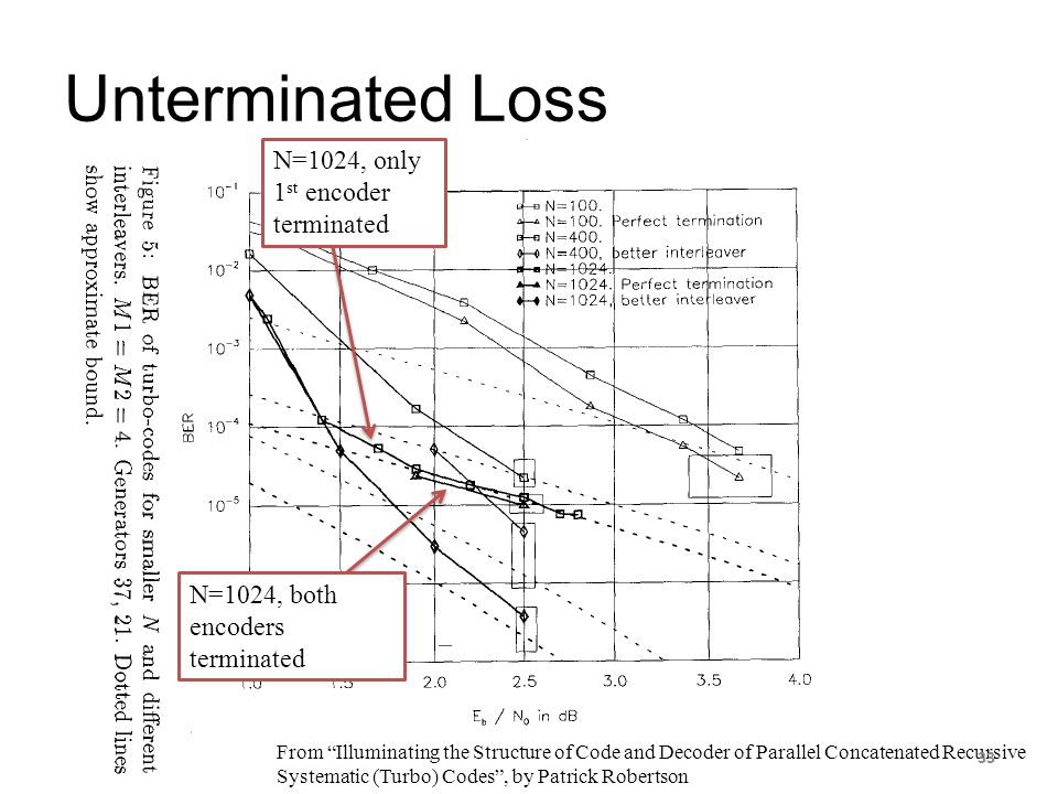 Unterminated Loss N=1024, only 1st encoder terminated