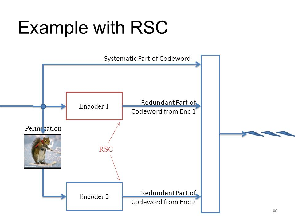 Example with RSC Systematic Part of Codeword Encoder 1