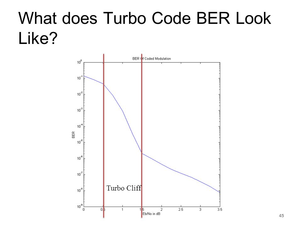 What does Turbo Code BER Look Like
