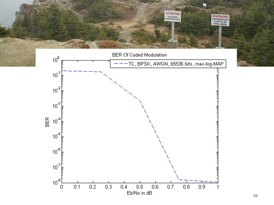 4/14/2017 Here is an even steeper cliff – a change of about 0.5 dB is the difference between a 1/10 and 1/100000000 chance of error.