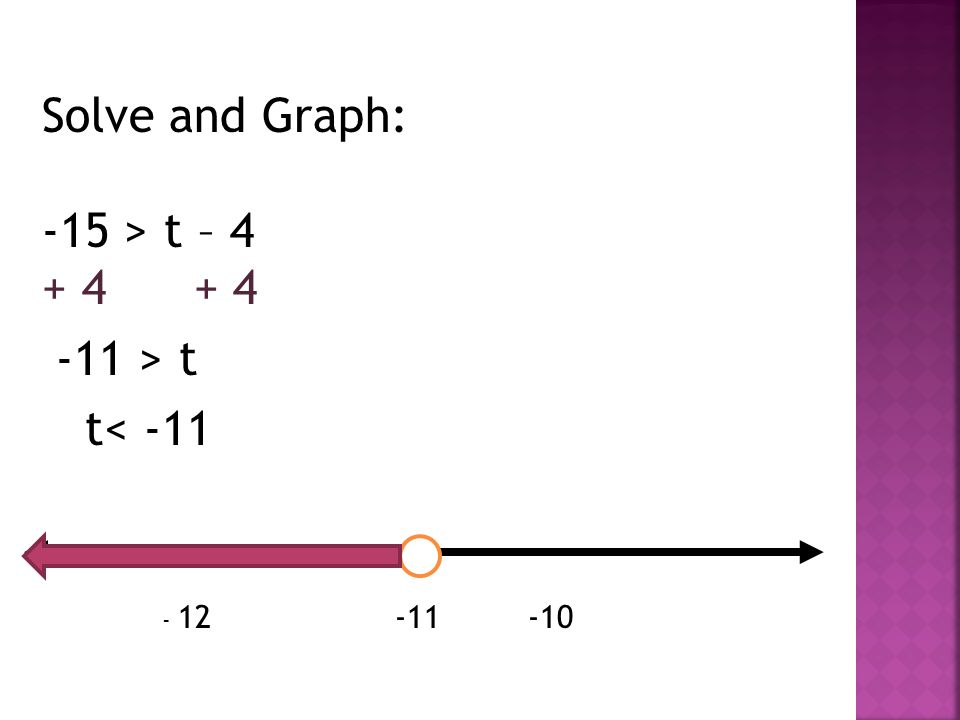 Solve and Graph: -15 > t – 4 + 4 + 4 -11 > t t< -11