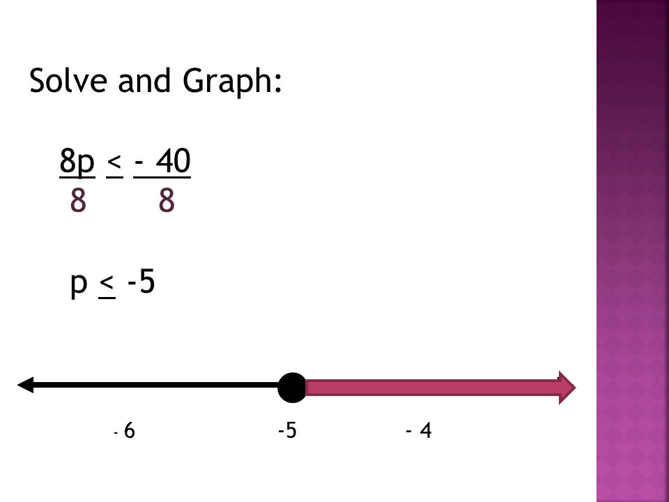 Solve and Graph: 8p < - 40 8 8 p < -5 - 6 -5 - 4