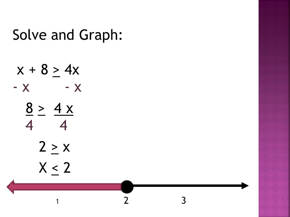 Solve and Graph: x + 8 > 4x - x - x 8 > 4 x 4 4 2 > x