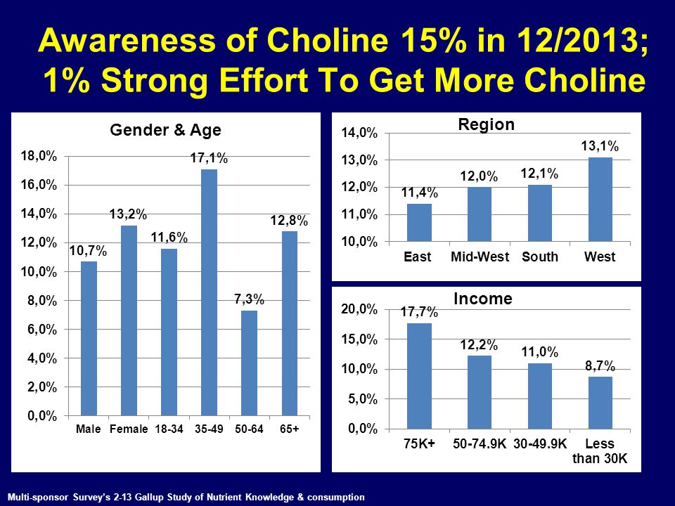 Awareness of Choline 15% in 12/2013; 1% Strong Effort To Get More Choline