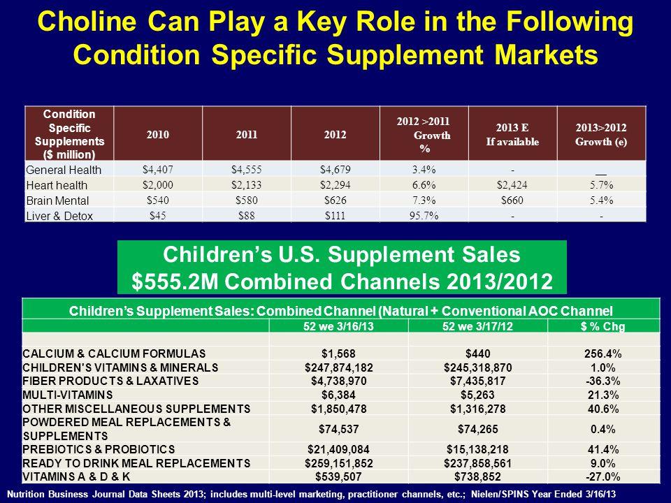 Children's U.S. Supplement Sales $555.2M Combined Channels 2013/2012
