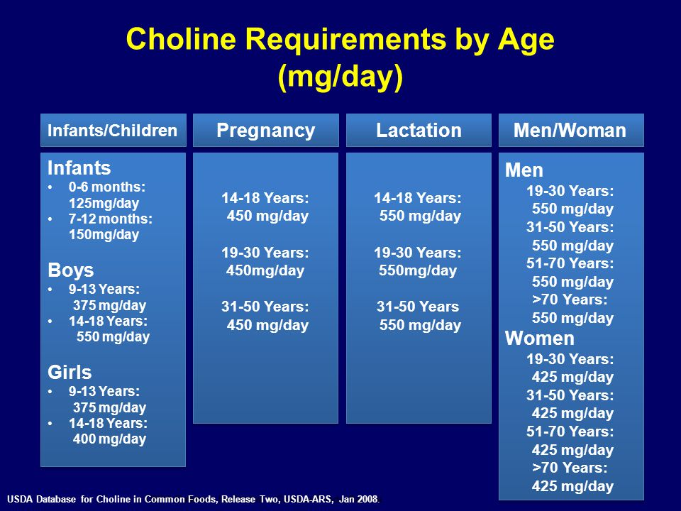 Choline Requirements by Age (mg/day)