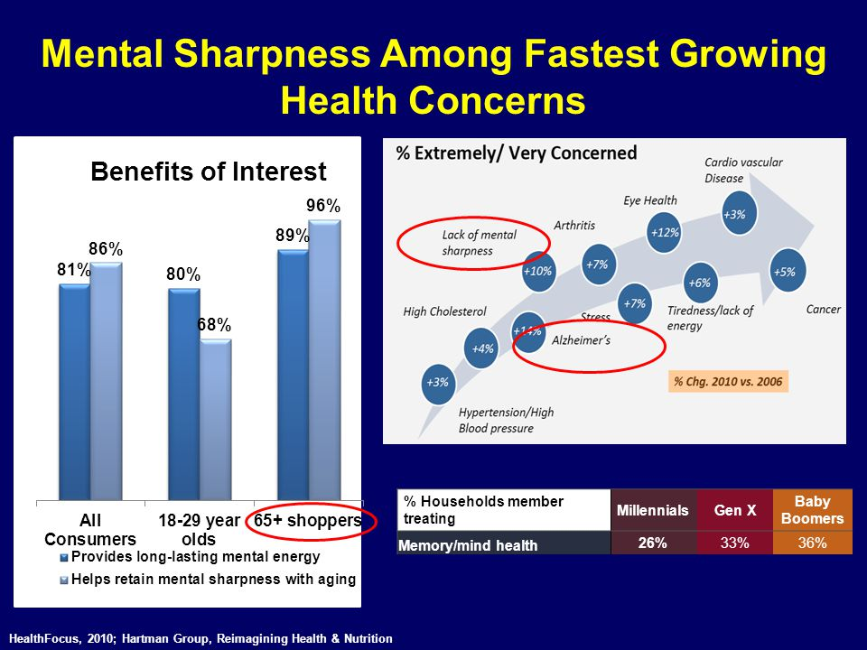 Mental Sharpness Among Fastest Growing Health Concerns
