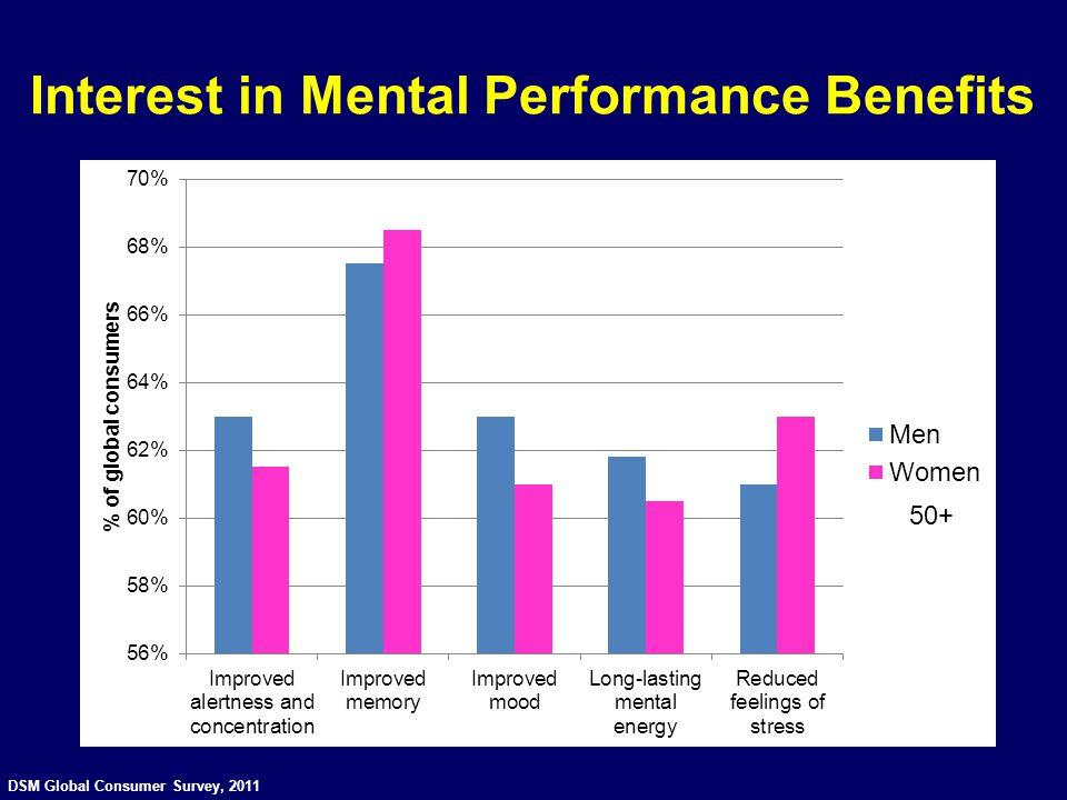 Interest in Mental Performance Benefits