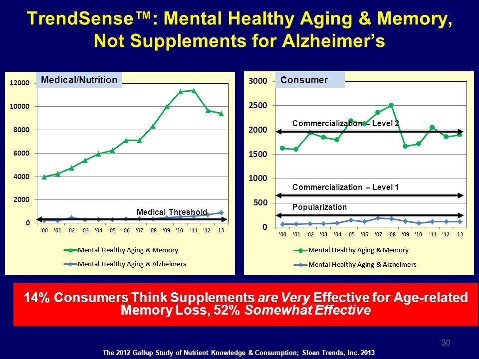 TrendSense™: Mental Healthy Aging & Memory,