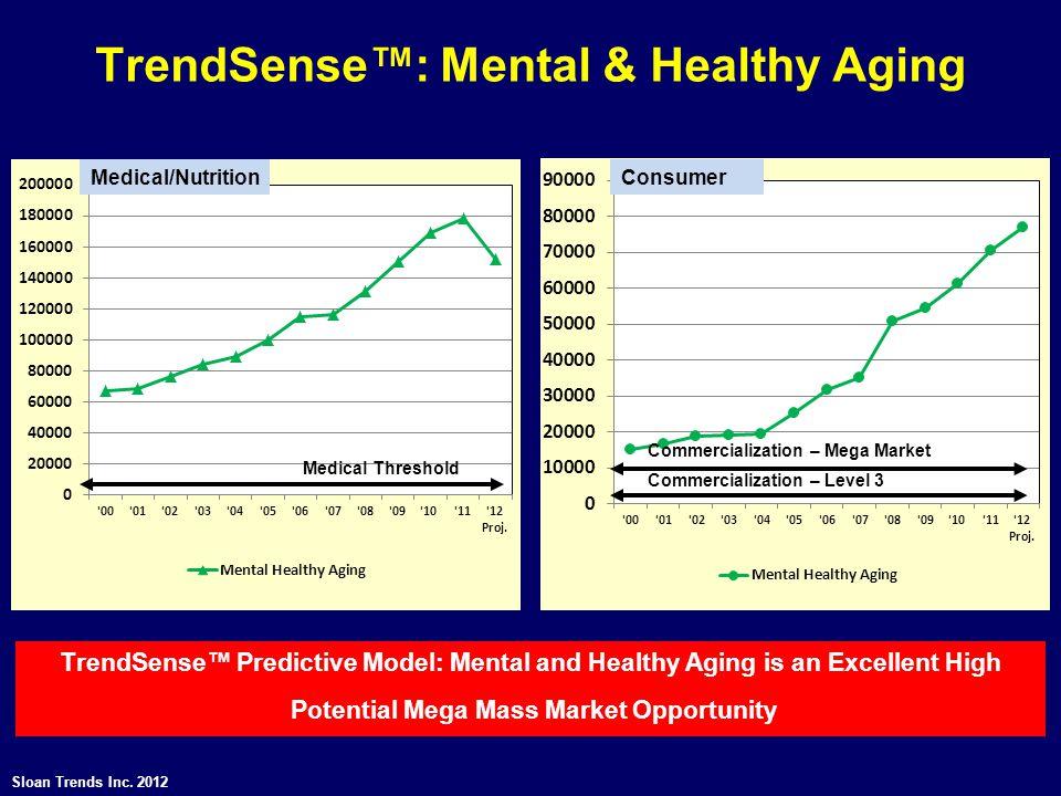 TrendSense™: Mental & Healthy Aging