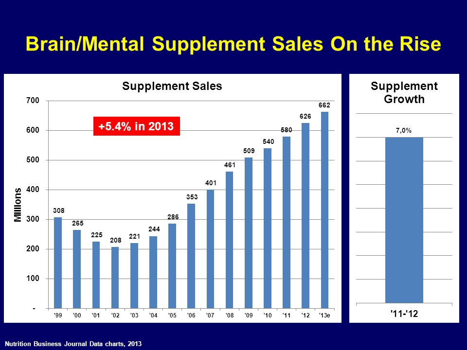 Brain/Mental Supplement Sales On the Rise