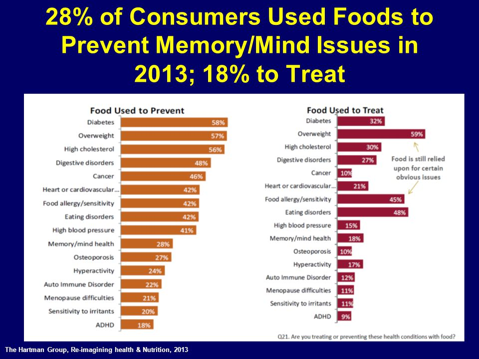 28% of Consumers Used Foods to Prevent Memory/Mind Issues in 2013; 18% to Treat