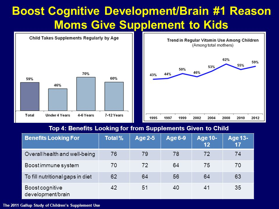 Top 4: Benefits Looking for from Supplements Given to Child