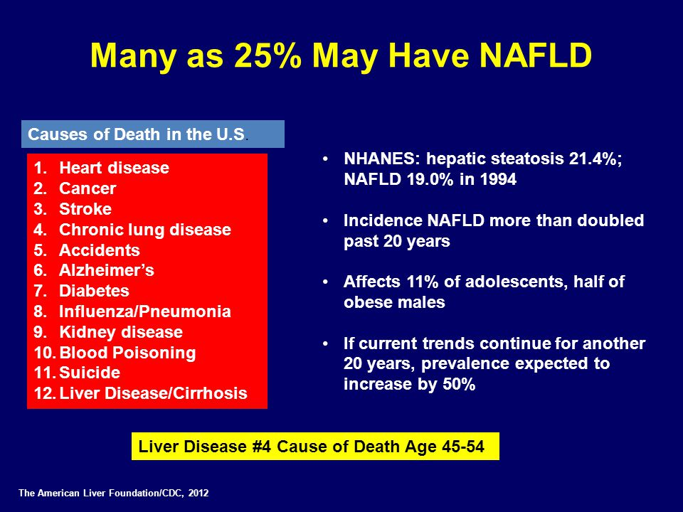 Many as 25% May Have NAFLD Causes of Death in the U.S.