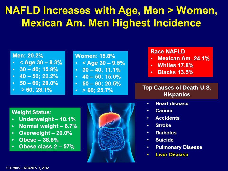 Top Causes of Death U.S. Hispanics