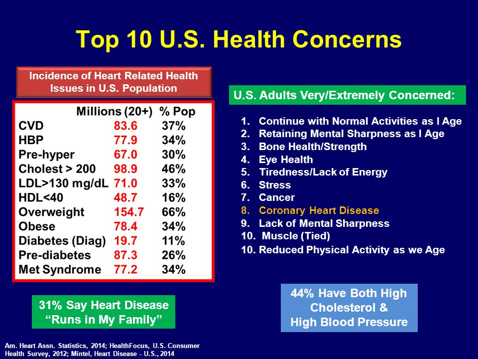 Incidence of Heart Related Health Issues in U.S. Population