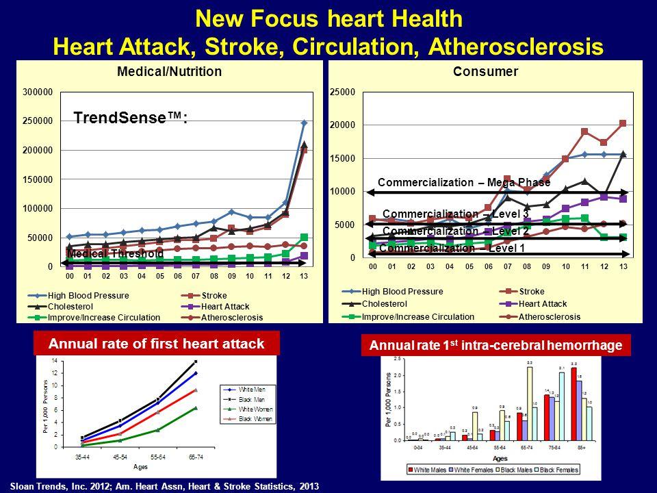 Heart Attack, Stroke, Circulation, Atherosclerosis