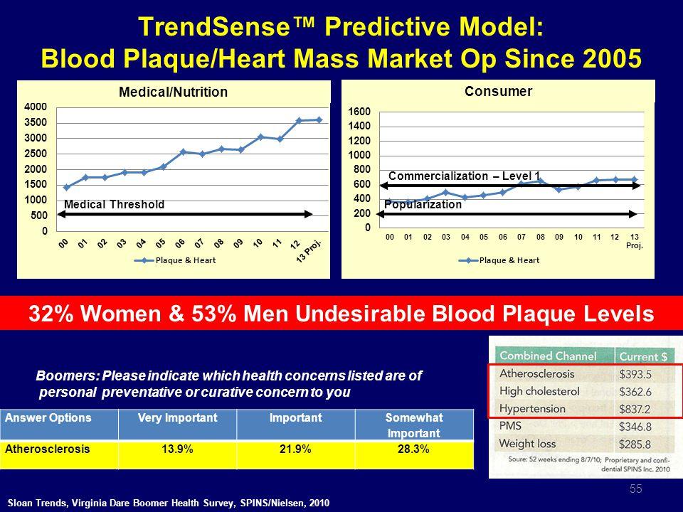 TrendSense™ Predictive Model: