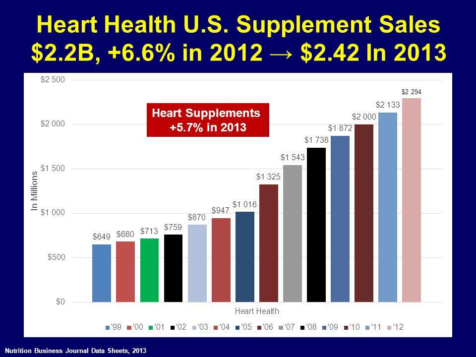 Heart Health U. S. Supplement Sales $2. 2B, +6. 6% in 2012 → $2