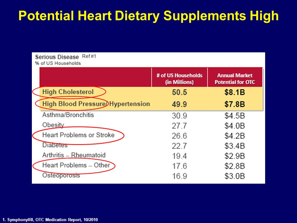 Potential Heart Dietary Supplements High
