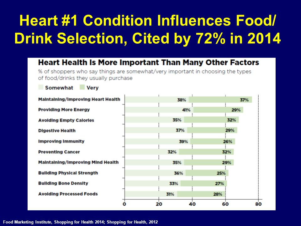 Heart #1 Condition Influences Food/ Drink Selection, Cited by 72% in 2014