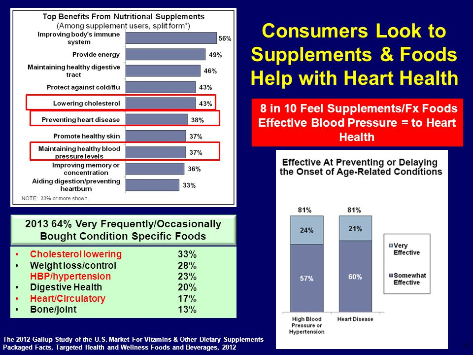 Consumers Look to Supplements & Foods Help with Heart Health