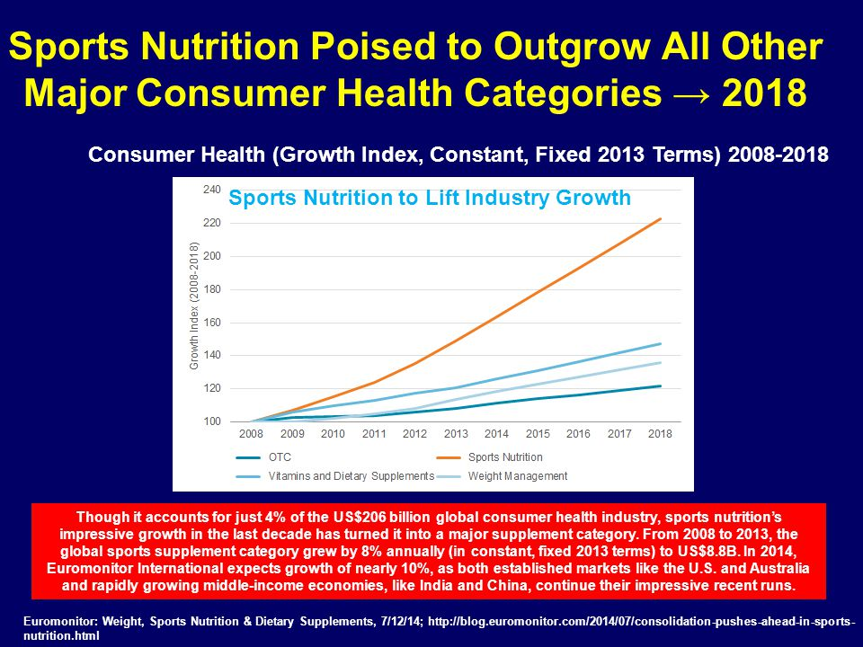 Sports Nutrition Poised to Outgrow All Other Major Consumer Health Categories → 2018