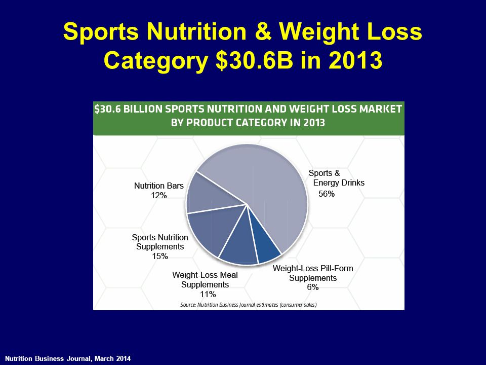 Sports Nutrition & Weight Loss Category $30.6B in 2013