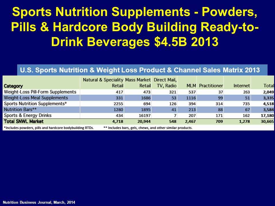 Sports Nutrition Supplements - Powders, Pills & Hardcore Body Building Ready-to-Drink Beverages $4.5B 2013