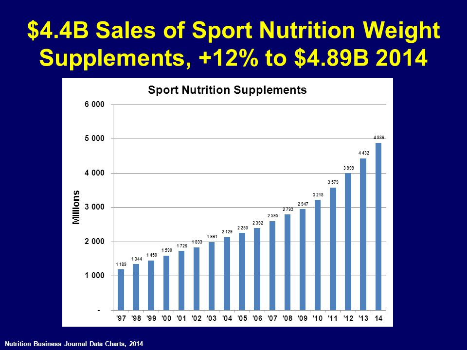 $4.4B Sales of Sport Nutrition Weight Supplements, +12% to $4.89B 2014