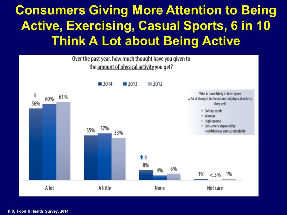 Consumers Giving More Attention to Being Active, Exercising, Casual Sports, 6 in 10 Think A Lot about Being Active