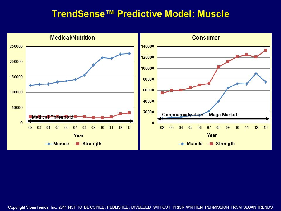 TrendSense™ Predictive Model: Muscle