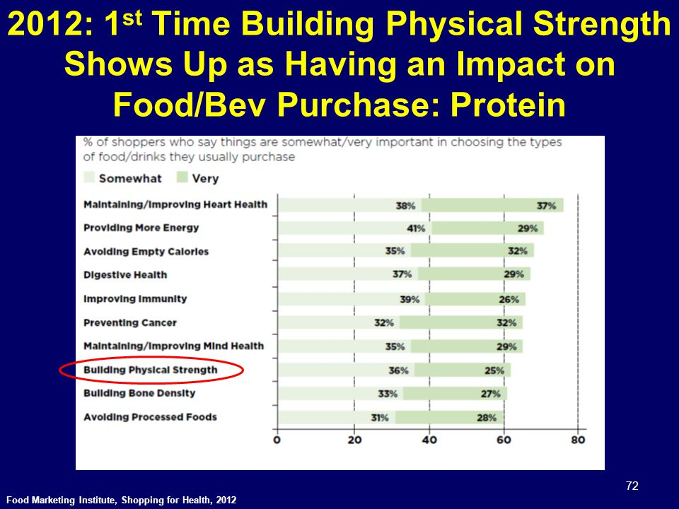 2012: 1st Time Building Physical Strength Shows Up as Having an Impact on Food/Bev Purchase: Protein