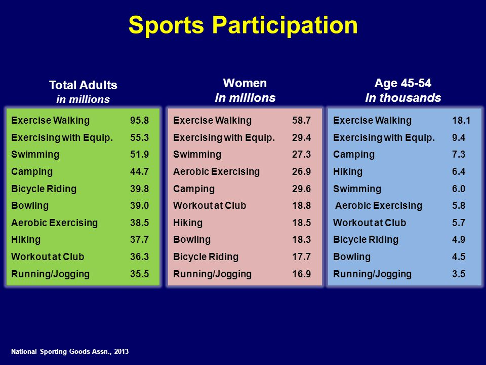 Sports Participation Total Adults Women in millions Age 45-54