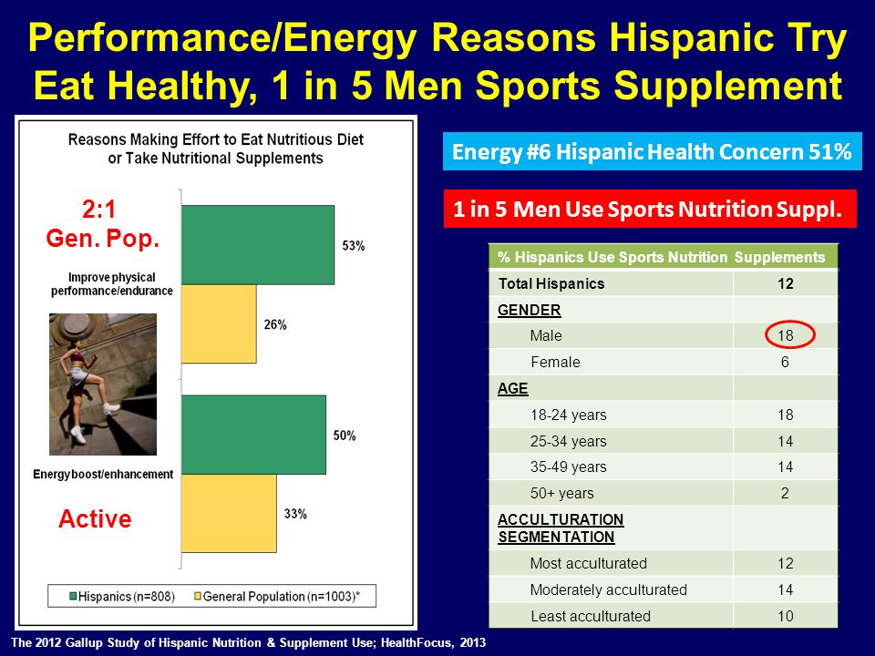 Performance/Energy Reasons Hispanic Try Eat Healthy, 1 in 5 Men Sports Supplement