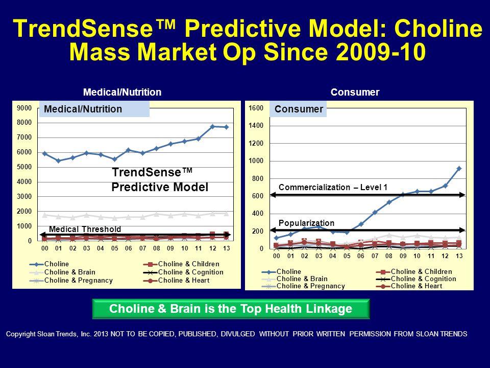 TrendSense™ Predictive Model: Choline Mass Market Op Since 2009-10
