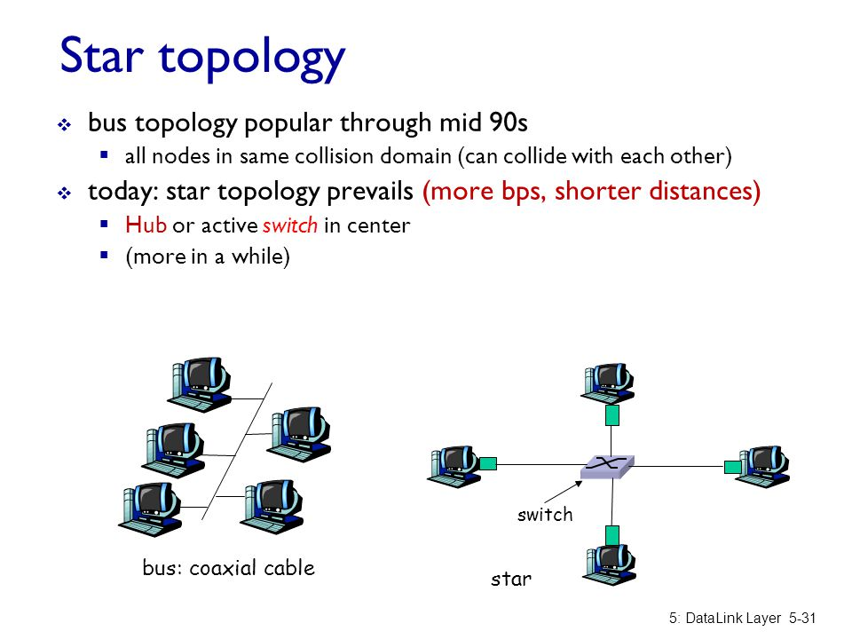 Star topology bus topology popular through mid 90s