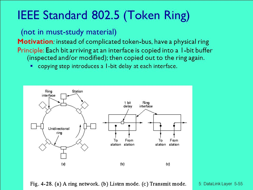 IEEE Standard 802.5 (Token Ring) (not in must-study material)