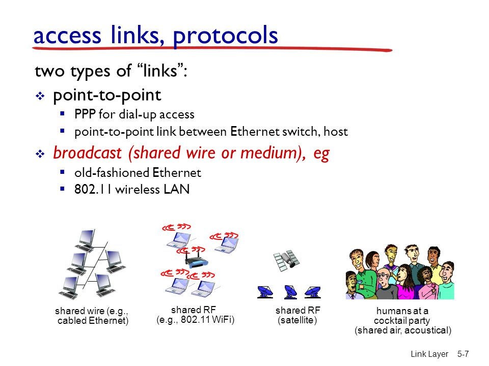 access links, protocols