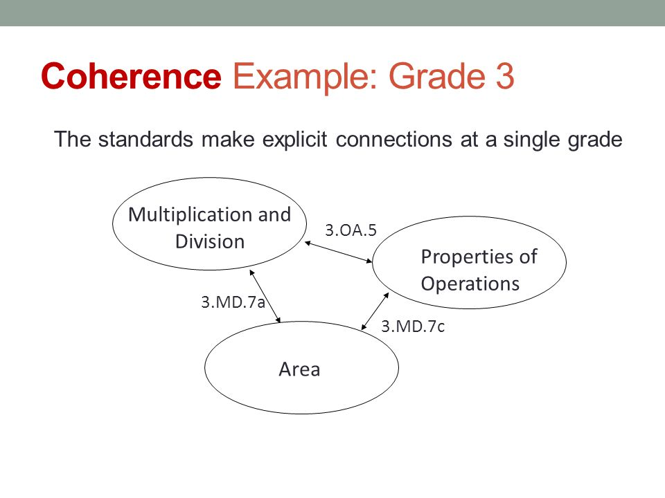 Coherence Example: Grade 3