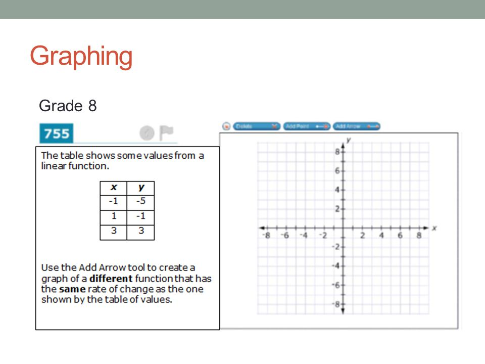 Graphing Grade 8
