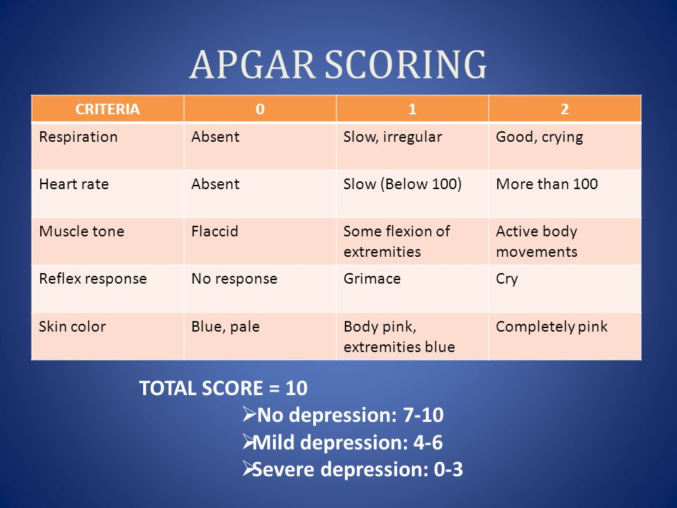 APGAR SCORING TOTAL SCORE = 10 No depression: 7-10