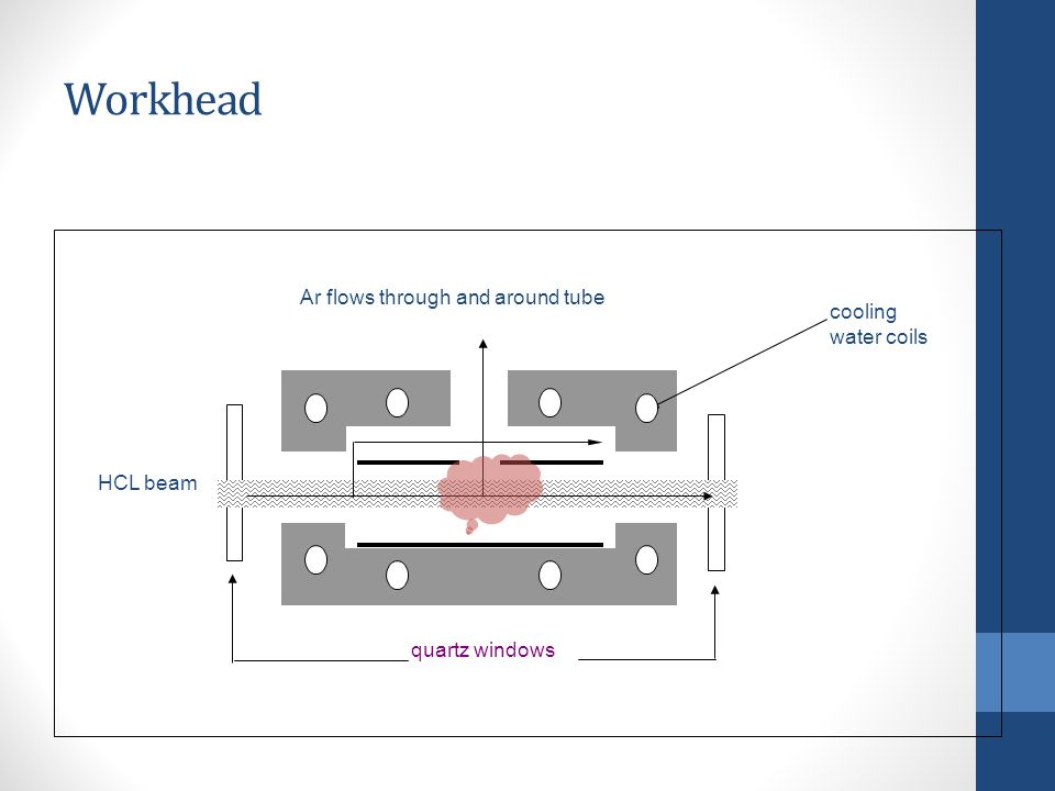 Workhead Ar flows through and around tube cooling water coils HCL beam