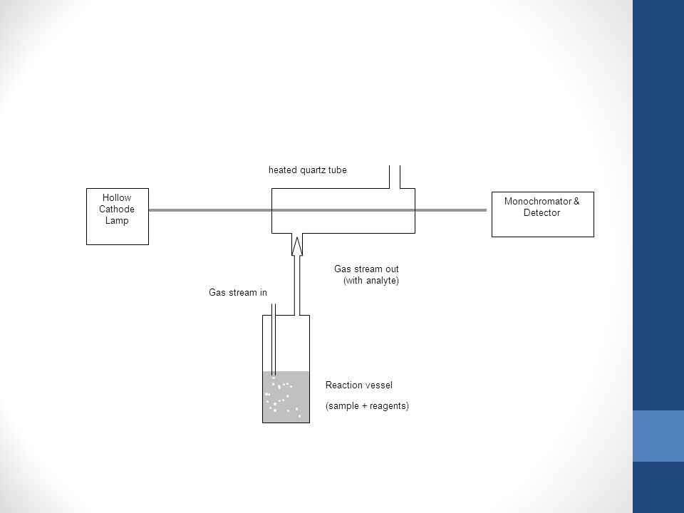 Monochromator & Detector