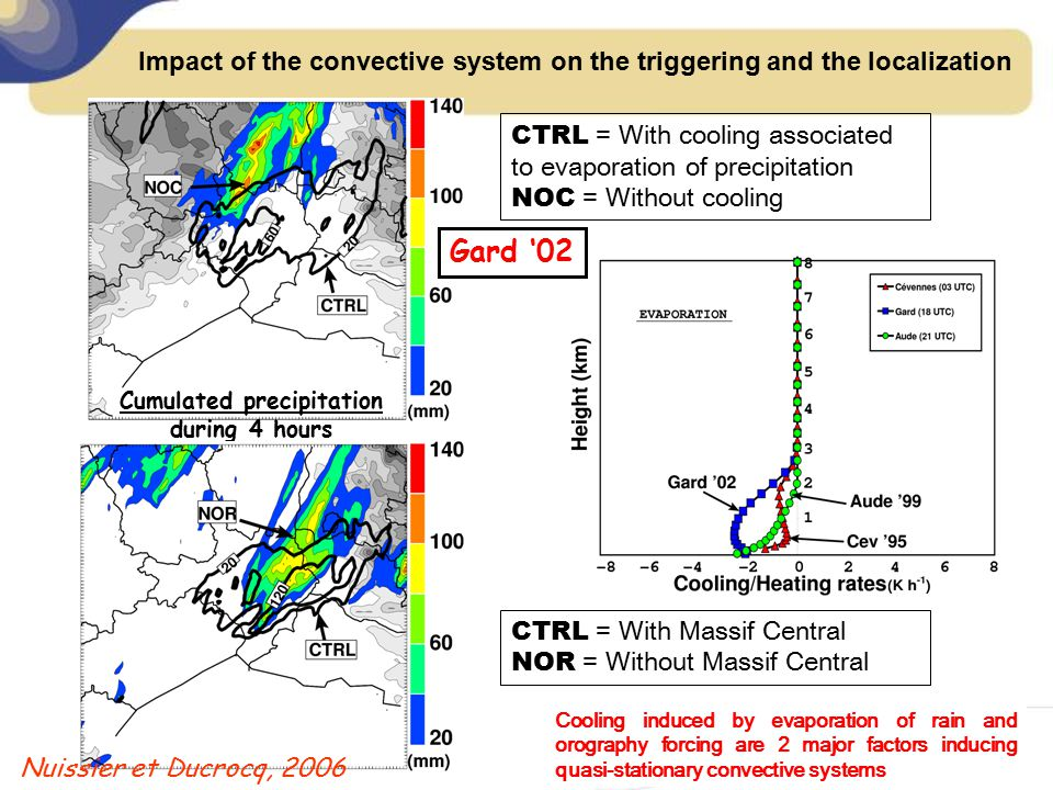 Impact of the convective system on the triggering and the localization