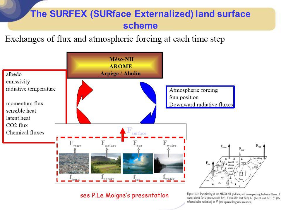 The SURFEX (SURface Externalized) land surface scheme