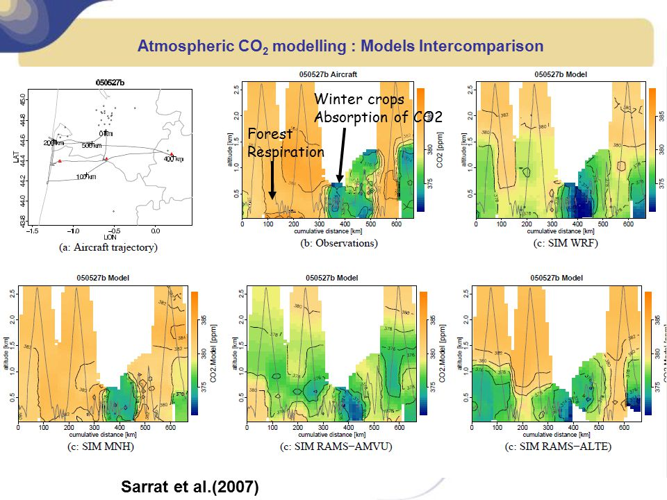 Atmospheric CO2 modelling : Models Intercomparison