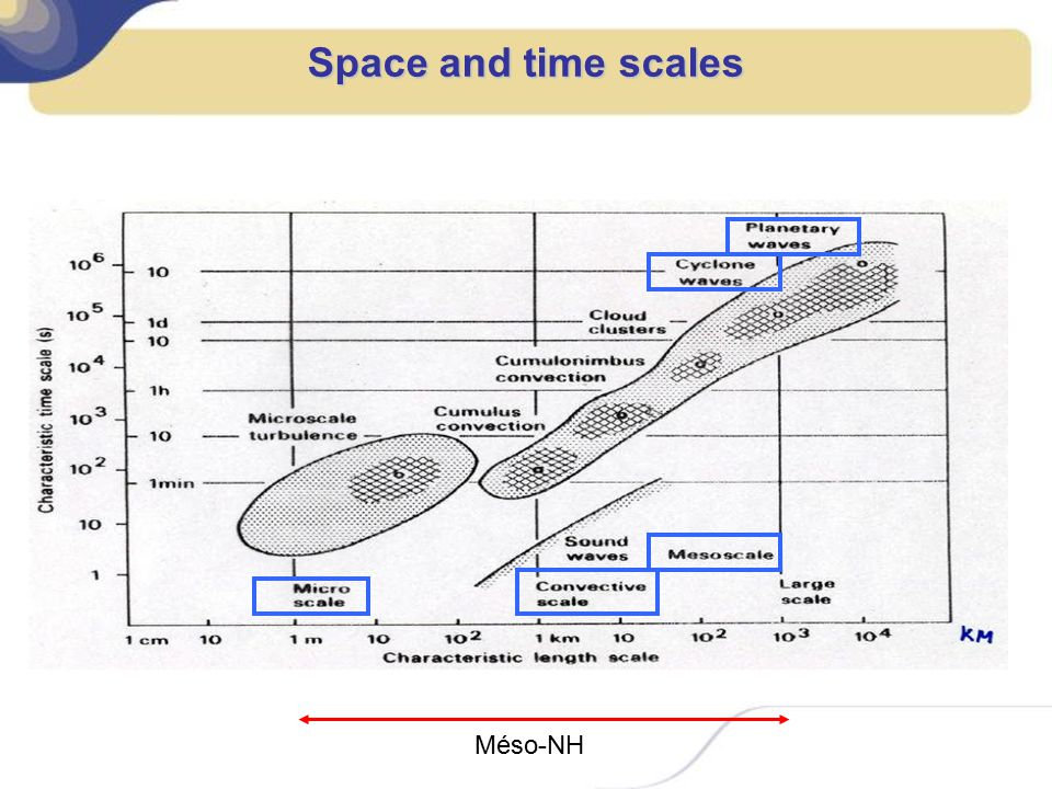 Space and time scales Méso-NH